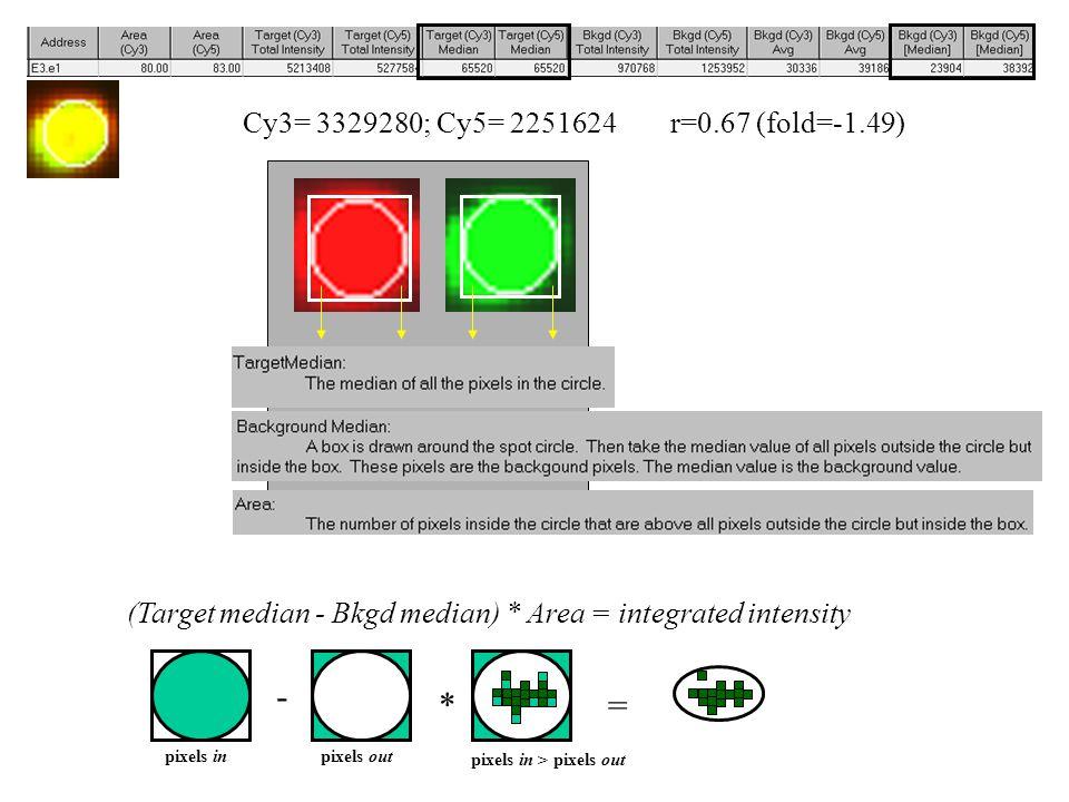 Cy3= 3329280; Cy5= 2251624r=0.67 (fold=-1.49) (Target median - Bkgd median) * Area = integrated intensity pixels out pixels in > pixels out pixels in - * =