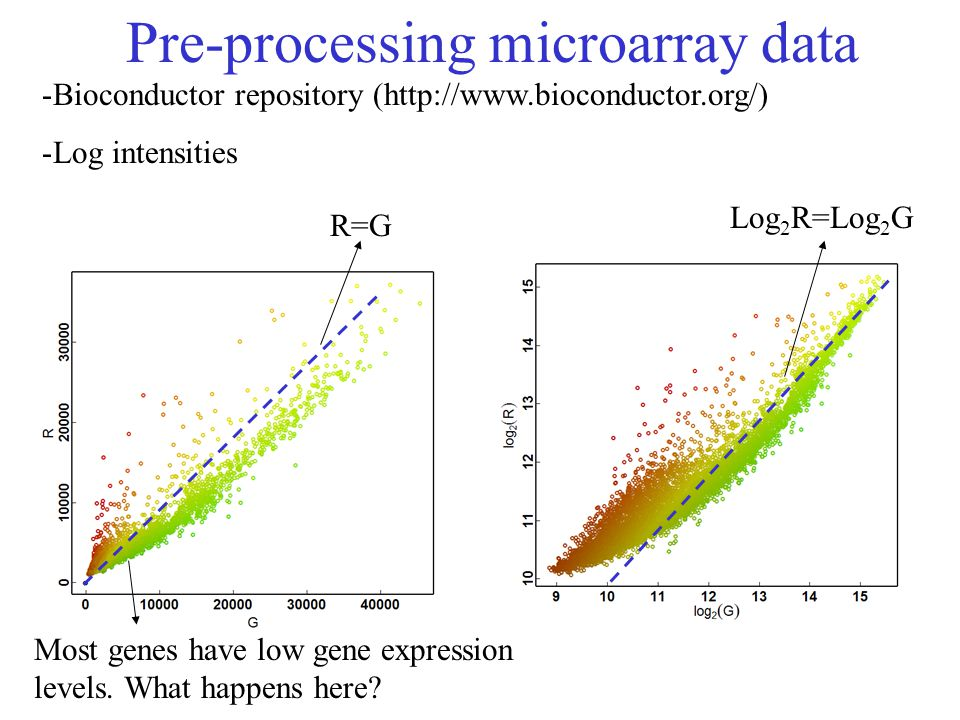 Pre-processing microarray data -Bioconductor repository (http://www.bioconductor.org/) -Log intensities R=G Log 2 R=Log 2 G Most genes have low gene e