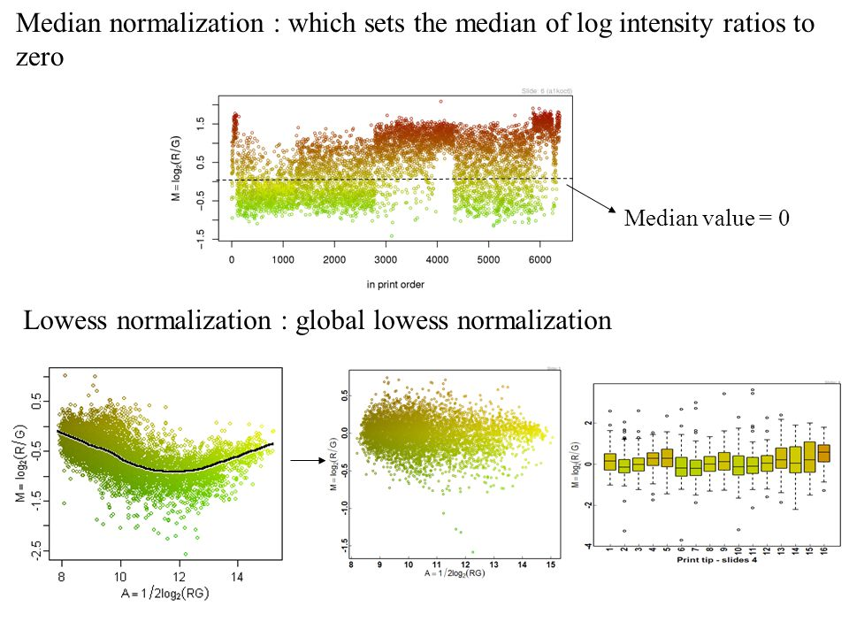 Median normalization : which sets the median of log intensity ratios to zero Median value = 0 Lowess normalization : global lowess normalization