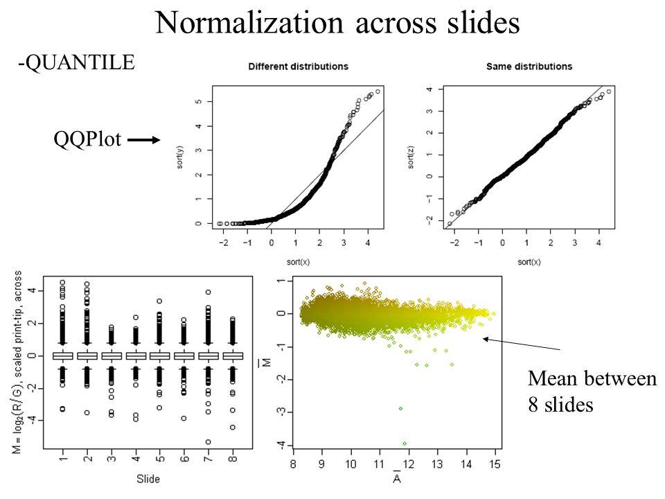 Normalization across slides -QUANTILE QQPlot Mean between 8 slides