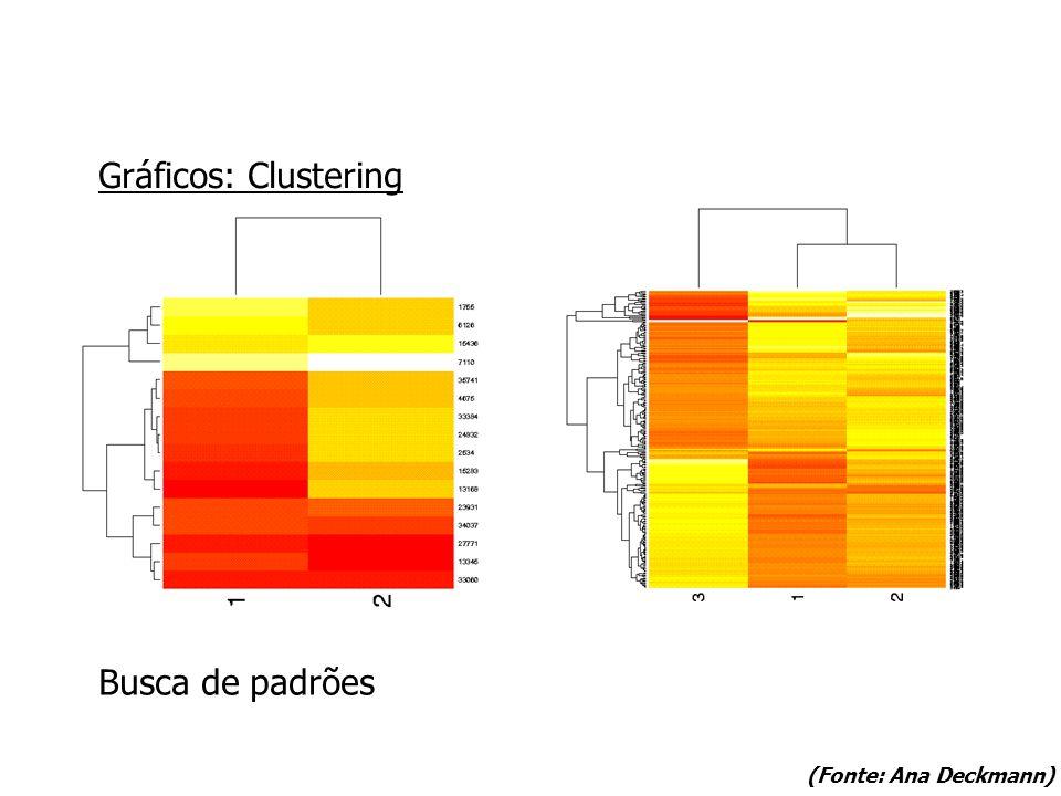 Gráficos: Clustering Busca de padrões (Fonte: Ana Deckmann)