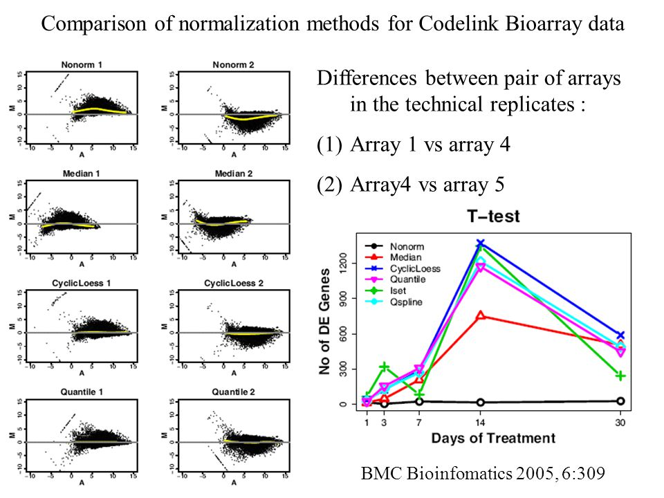 Comparison of normalization methods for Codelink Bioarray data Differences between pair of arrays in the technical replicates : (1)Array 1 vs array 4