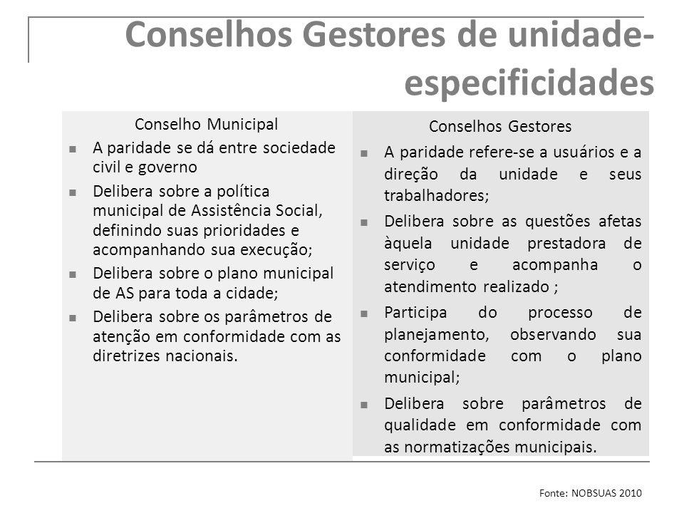 Conselhos Gestores de unidade- especificidades Conselho Municipal A paridade se dá entre sociedade civil e governo Delibera sobre a política municipal