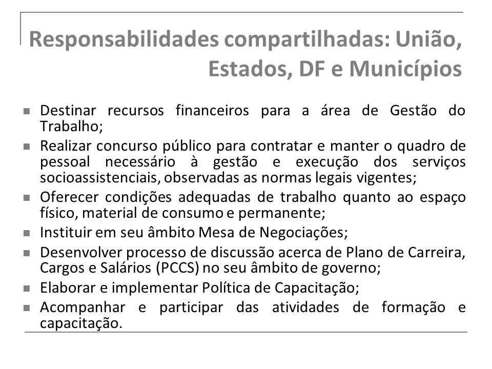 Responsabilidades compartilhadas: União, Estados, DF e Municípios Destinar recursos financeiros para a área de Gestão do Trabalho; Realizar concurso p
