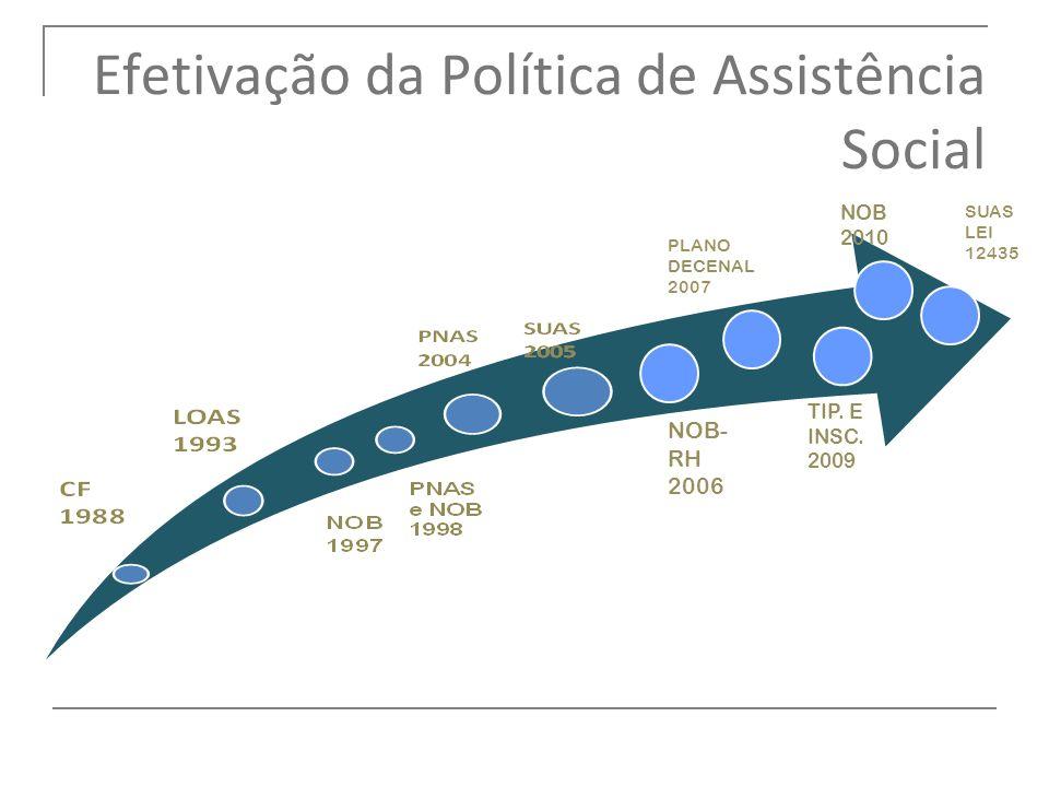 NOB- RH 2006 PLANO DECENAL 2007 TIP. E INSC. 2009 NOB 2010 SUAS LEI 12435