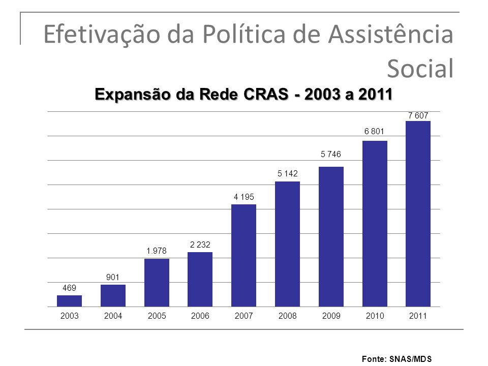 Fonte: SNAS/MDS 7 Efetivação da Política de Assistência Social