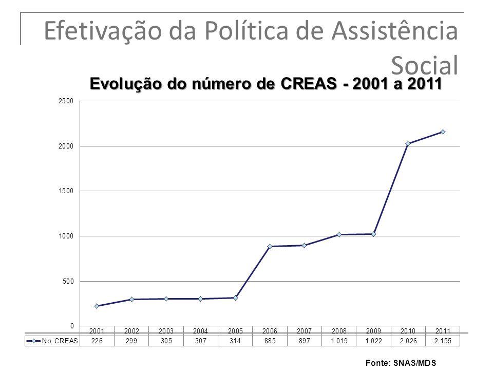 Fonte: SNAS/MDS 8 Efetivação da Política de Assistência Social