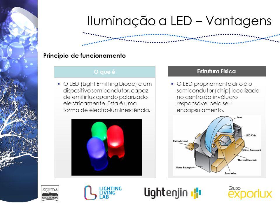 Iluminação a LED – Vantagens O que é Estrutura Física  O LED (Light Emitting Diode) é um dispositivo semicondutor, capaz de emitir luz quando polariz
