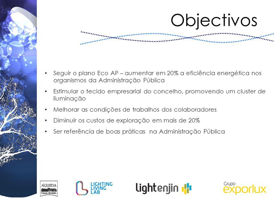 Objectivos Seguir o plano Eco AP – aumentar em 20% a eficiência energética nos organismos da Administração Pública Estimular o tecido empresarial do c