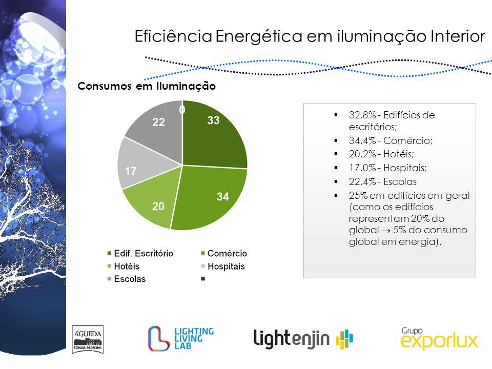 Eficiência Energética em iluminação Interior  32.8% - Edifícios de escritórios;  34,4% - Comércio;  20,2% - Hotéis;  17,0% - Hospitais;  22,4% -