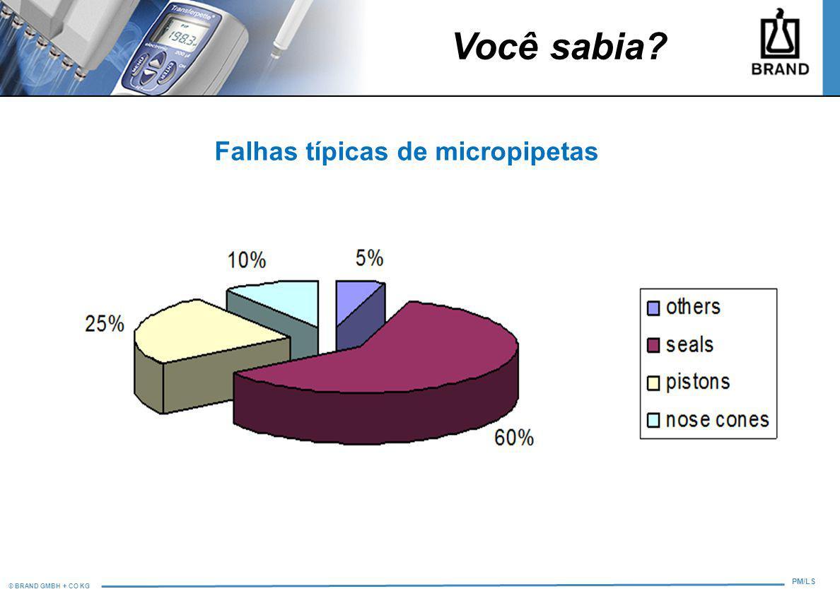 © BRAND GMBH + CO KG PM/LS Falhas típicas de micropipetas Você sabia?