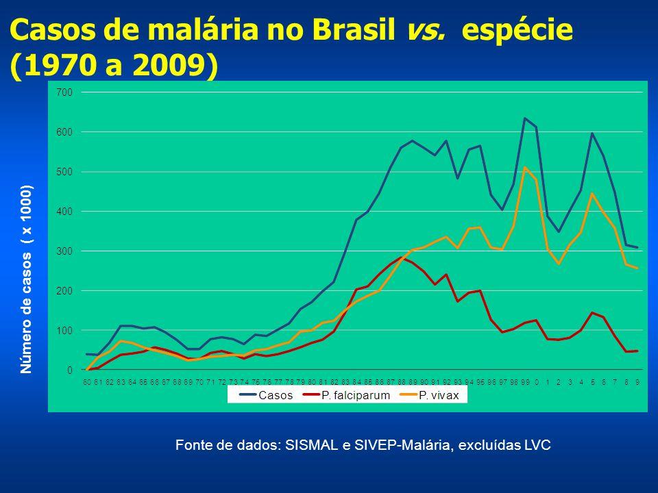 Número de casos ( x 1000) Casos de malária no Brasil vs. espécie (1970 a 2009) Aproximadamente 75% P.vivax. Fonte de dados: SISMAL e SIVEP-Malária, ex