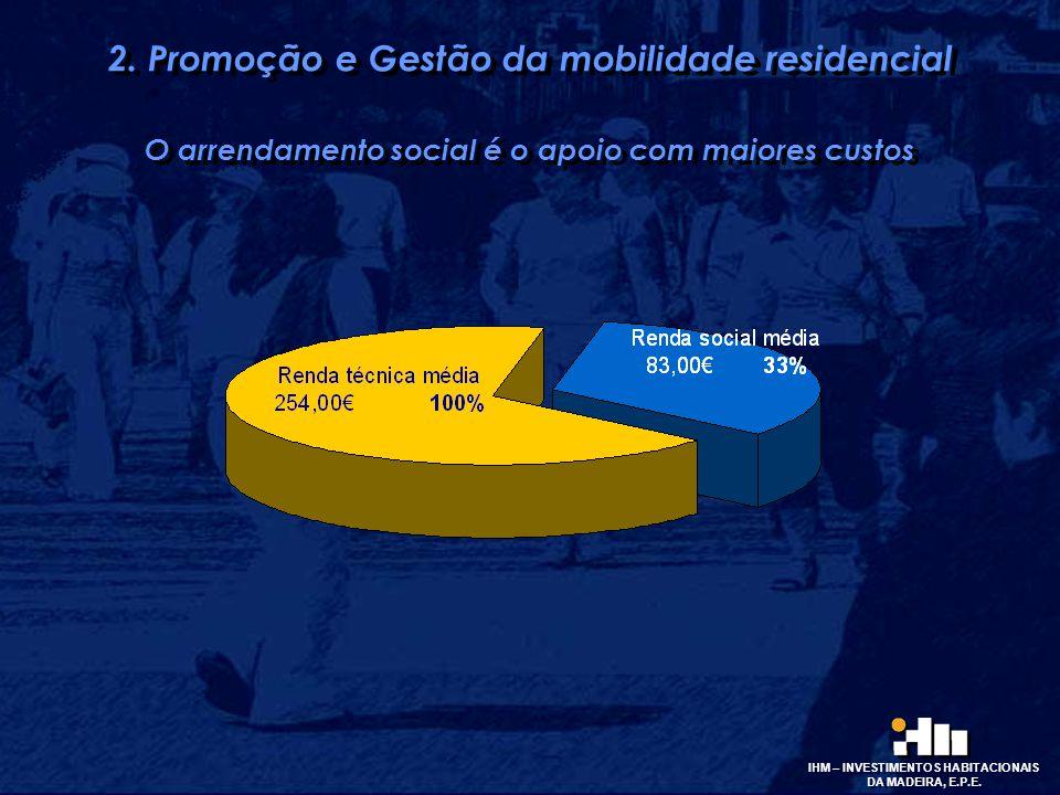 2. Promoção e Gestão da mobilidade residencial O arrendamento social é o apoio com maiores custos 2. Promoção e Gestão da mobilidade residencial O arr