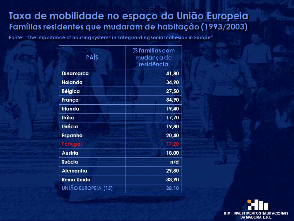 """Taxa de mobilidade no espaço da União Europeia Famílias residentes que mudaram de habitação (1993/2003) Fonte: """"The importance of housing systems in s"""