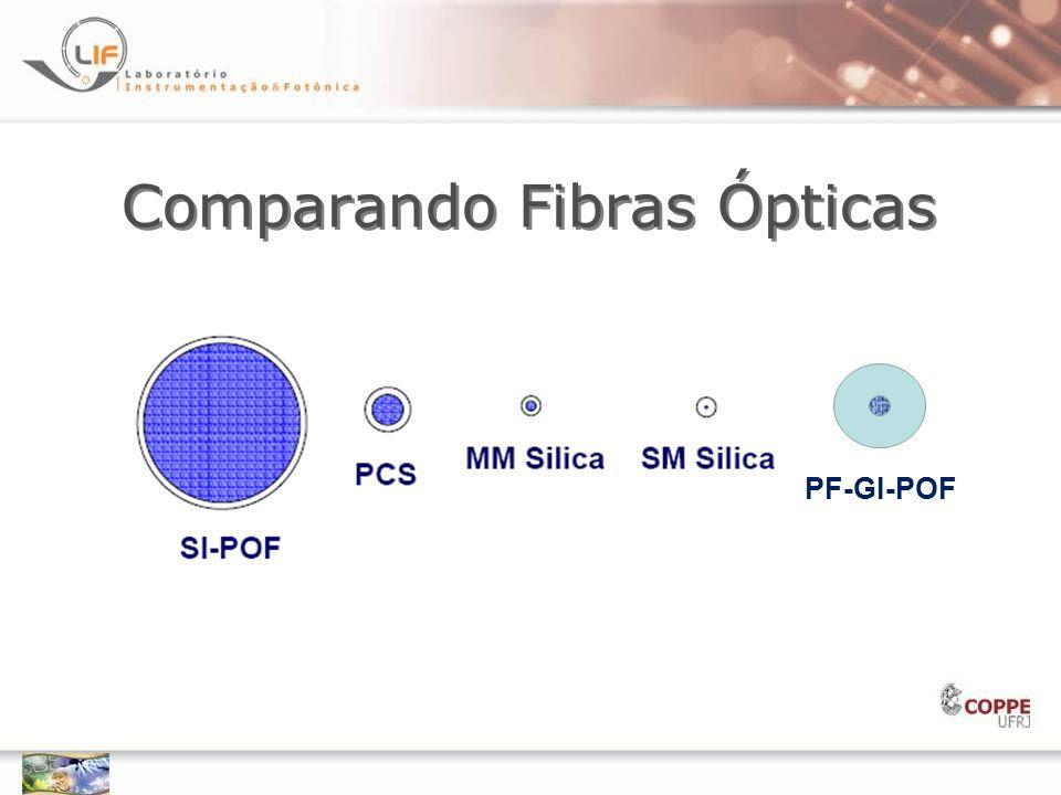 Vantagens da POF  Robustez  Diâmetro grande: 600/120  m (PF-GI) ou 1 mm (PMMA-POF) :fácil de usar  Maior tolerância de alinhamento  Conectores baratos  Máquina de corte barata (gilete)  Polimento simples  Treinamento não necessário  Tempo de conectorização menor  Do-it-Yourself  Utiliza tecnologia do século passado : 850 nm e 1310 nm  Raio mínimo de curvatura: Cobre (CAT-A): 30 mm SOF: 25 mm POF: 5 mm