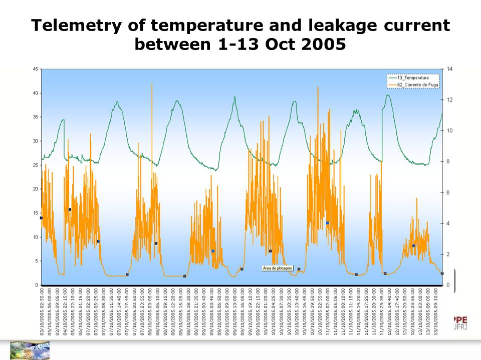 Telemetry of temperature and leakage current between 1-13 Oct 2005 FRAME REFRESH TIME