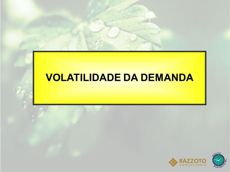 VOLATILIDADE DA DEMANDA
