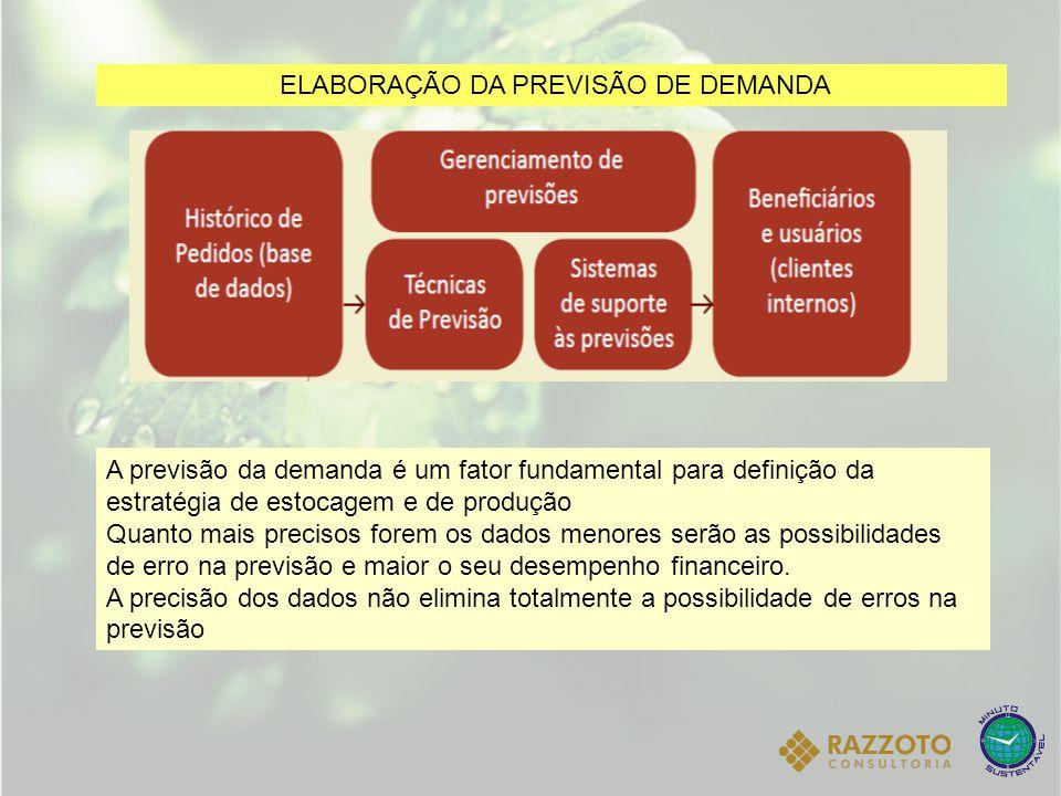 ELABORAÇÃO DA PREVISÃO DE DEMANDA A previsão da demanda é um fator fundamental para definição da estratégia de estocagem e de produção Quanto mais pre