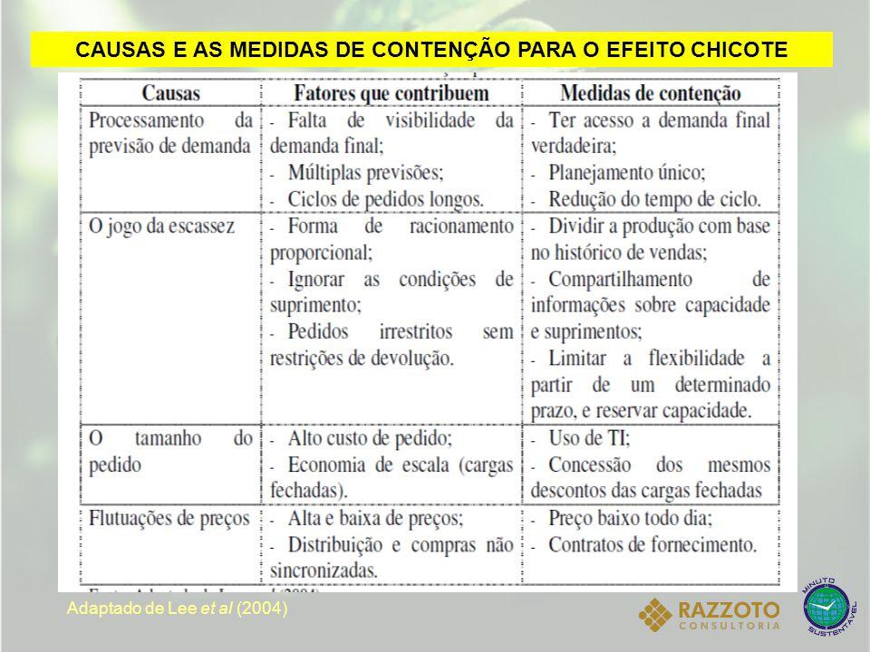 CAUSAS E AS MEDIDAS DE CONTENÇÃO PARA O EFEITO CHICOTE Adaptado de Lee et al (2004)