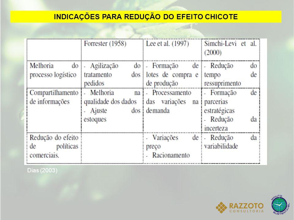 INDICAÇÕES PARA REDUÇÃO DO EFEITO CHICOTE Dias (2003)