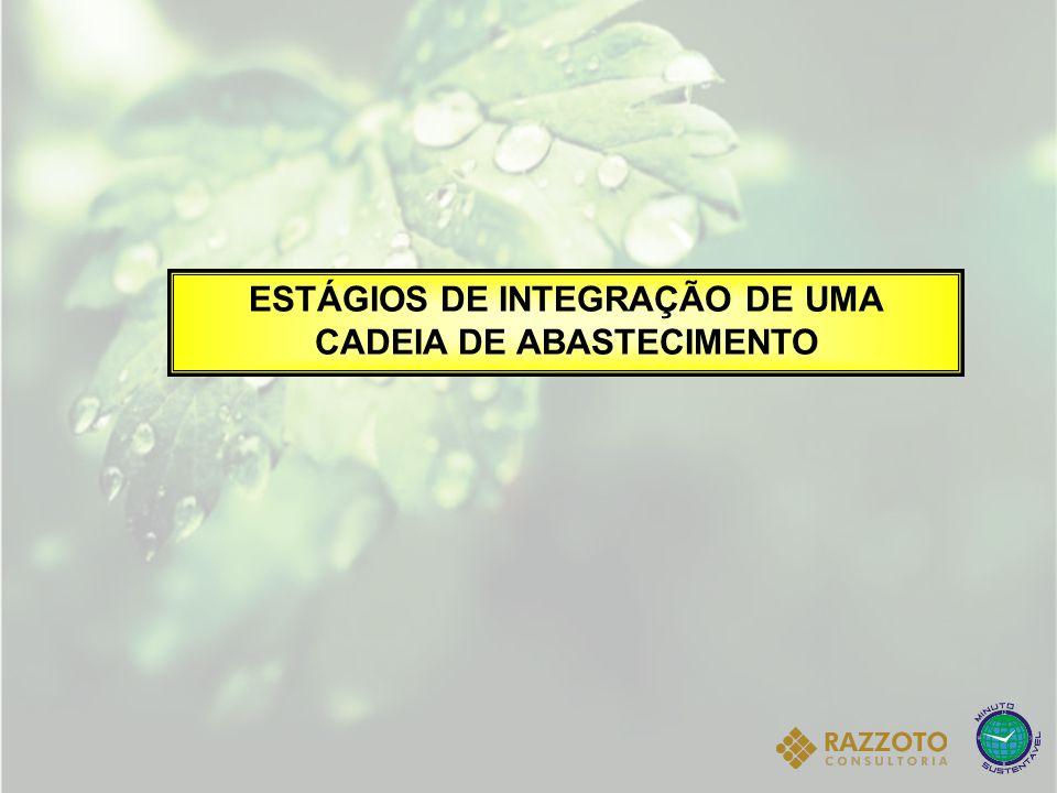 ESTÁGIOS DE INTEGRAÇÃO DE UMA CADEIA DE ABASTECIMENTO