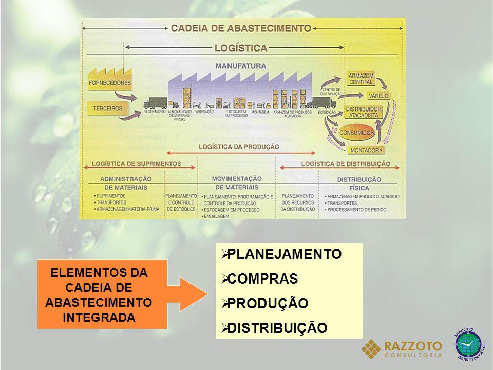 ELEMENTOS DA CADEIA DE ABASTECIMENTO INTEGRADA  PLANEJAMENTO  COMPRAS  PRODUÇÃO  DISTRIBUIÇÃO