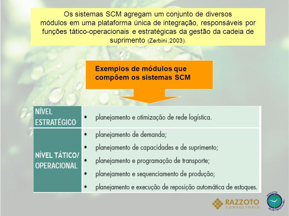 Os sistemas SCM agregam um conjunto de diversos módulos em uma plataforma única de integração, responsáveis por funções tático-operacionais e estratég