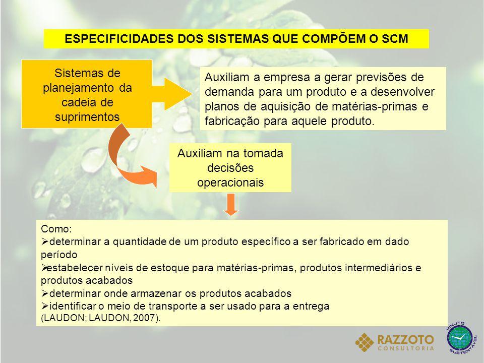 ESPECIFICIDADES DOS SISTEMAS QUE COMPÕEM O SCM Auxiliam a empresa a gerar previsões de demanda para um produto e a desenvolver planos de aquisição de