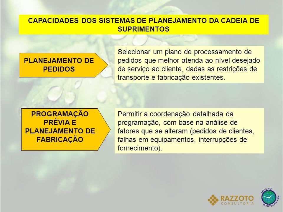 CAPACIDADES DOS SISTEMAS DE PLANEJAMENTO DA CADEIA DE SUPRIMENTOS PLANEJAMENTO DE PEDIDOS Selecionar um plano de processamento de pedidos que melhor a