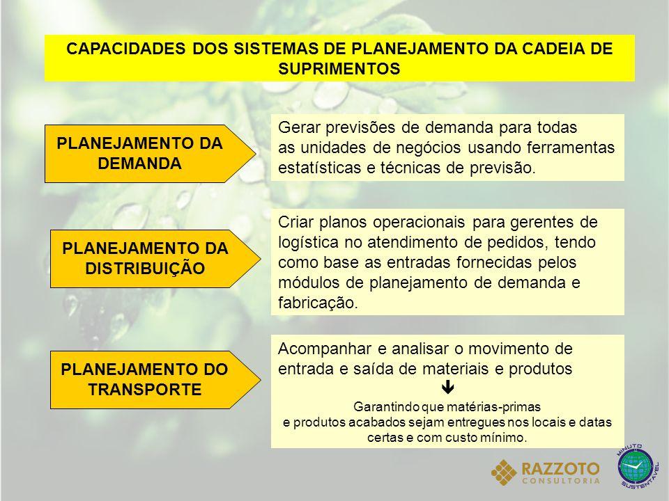 CAPACIDADES DOS SISTEMAS DE PLANEJAMENTO DA CADEIA DE SUPRIMENTOS PLANEJAMENTO DA DEMANDA Gerar previsões de demanda para todas as unidades de negócio