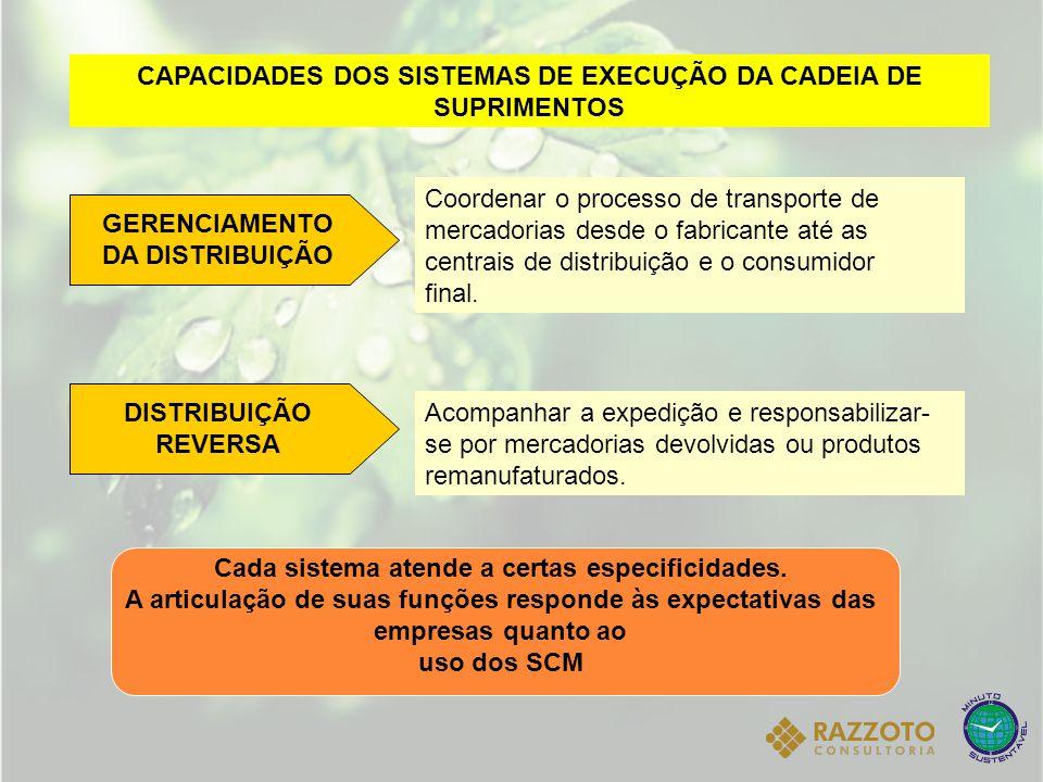 CAPACIDADES DOS SISTEMAS DE EXECUÇÃO DA CADEIA DE SUPRIMENTOS GERENCIAMENTO DA DISTRIBUIÇÃO Coordenar o processo de transporte de mercadorias desde o