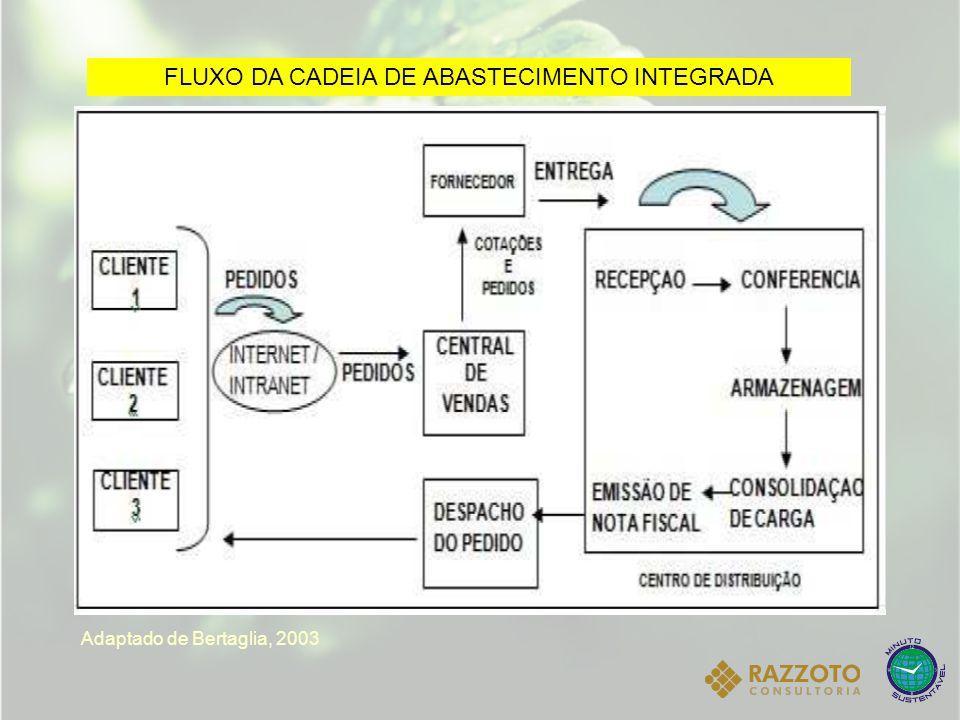 FLUXO DA CADEIA DE ABASTECIMENTO INTEGRADA Adaptado de Bertaglia, 2003
