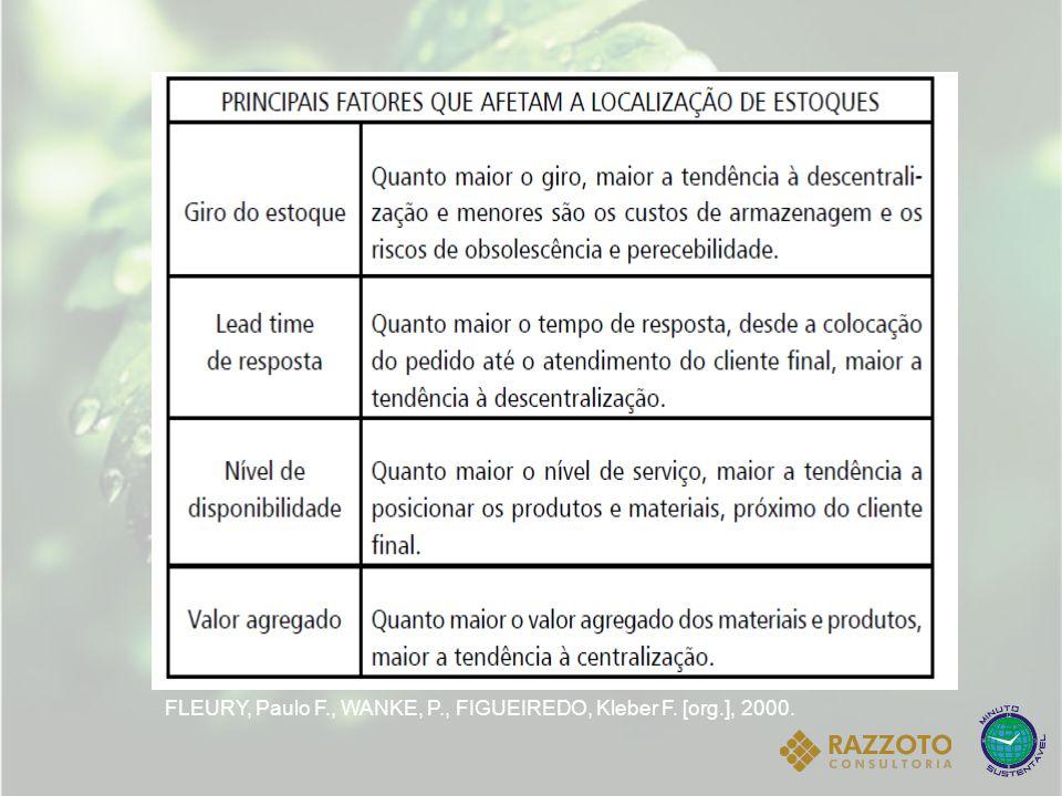 FLEURY, Paulo F., WANKE, P., FIGUEIREDO, Kleber F. [org.], 2000.