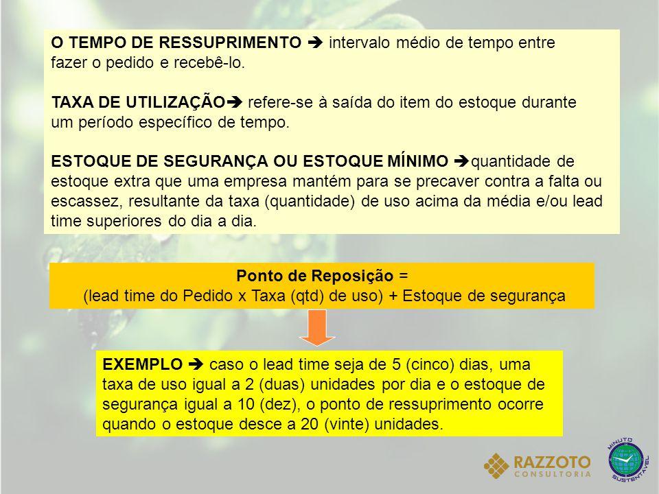 O TEMPO DE RESSUPRIMENTO  intervalo médio de tempo entre fazer o pedido e recebê-lo. TAXA DE UTILIZAÇÃO  refere-se à saída do item do estoque durant