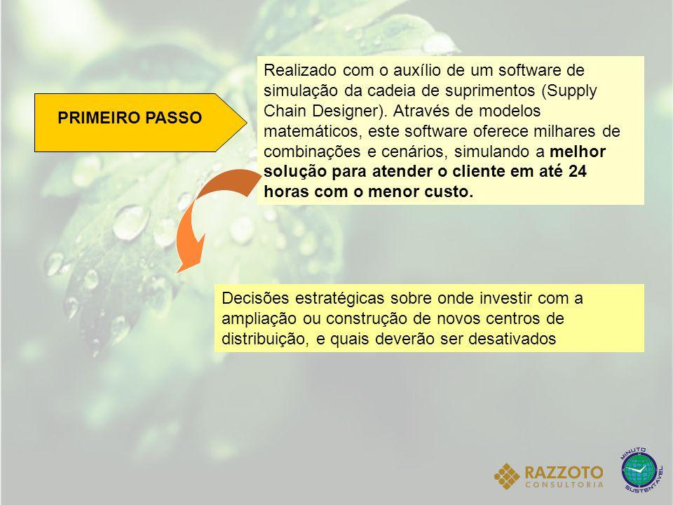 PRIMEIRO PASSO Realizado com o auxílio de um software de simulação da cadeia de suprimentos (Supply Chain Designer). Através de modelos matemáticos, e