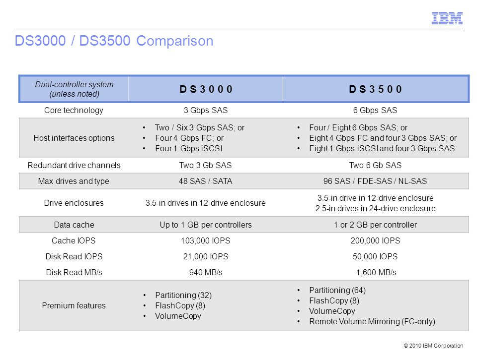 © 2010 IBM Corporation DS3000 / DS3500 Comparison Dual-controller system (unless noted) D S 3 0 0 0D S 3 5 0 0 Core technology3 Gbps SAS6 Gbps SAS Hos