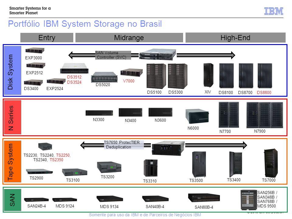 © 2010 IBM Corporation Portfólio IBM System Storage no Brasil 8 EntryMidrange DS8100 Disk System High-End DS5300 DS3400 DS5020 XIV EXP3000 SAN Volume Controller (SVC) Tape System TS3100 TS3200 TS2230, TS2240, TS2250, TS2340, TS2350 TS3500 TS3310 TS7000 TS3400 TS2900 TS7650 ProtecTIER Deduplication SAN SAN24B-4 SAN40B-4 SAN80B-4 SAN256B / SAN348B / SAN768B / MDS 9500 MDS 9124 MDS 9134 DS8700DS8800 DS5100 N Series N3300 N3600 N7700 N7900 N6000 N3400 DS3512 DS3524 Somente para uso da IBM e de Parceiros de Negócios IBM V7000 EXP2512EXP2524