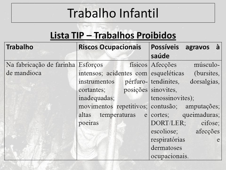 Trabalho Infantil Lista TIP – Trabalhos Proibidos TrabalhoRiscos OcupacionaisPossíveis agravos à saúde Na fabricação de farinha de mandioca Esforços f