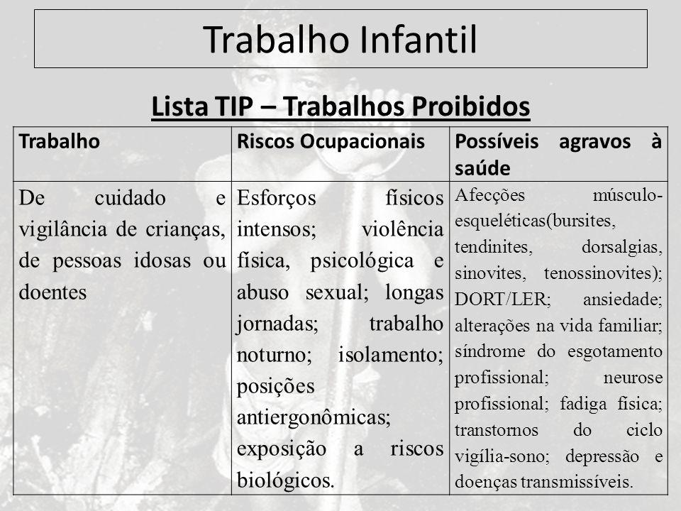 Trabalho Infantil Lista TIP – Trabalhos Proibidos TrabalhoRiscos OcupacionaisPossíveis agravos à saúde De cuidado e vigilância de crianças, de pessoas