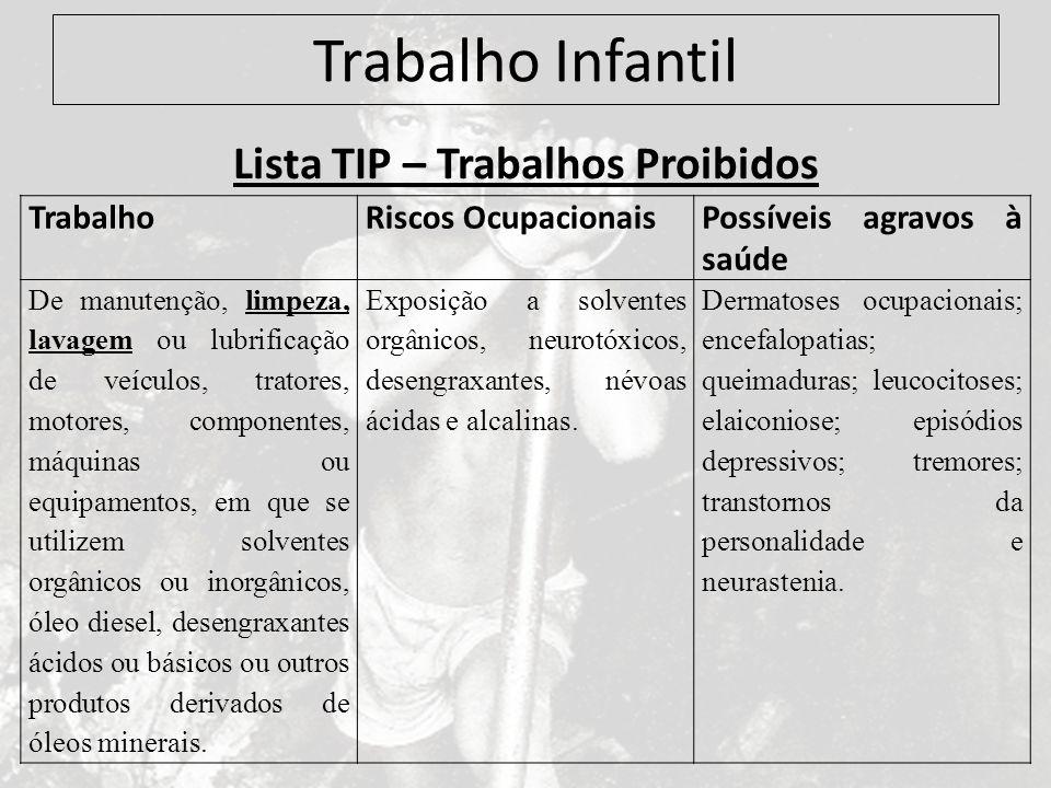 Trabalho Infantil Lista TIP – Trabalhos Proibidos TrabalhoRiscos OcupacionaisPossíveis agravos à saúde De manutenção, limpeza, lavagem ou lubrificação