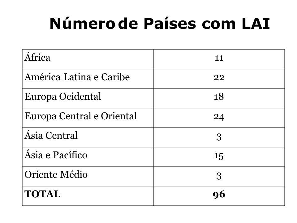 África11 América Latina e Caribe22 Europa Ocidental18 Europa Central e Oriental24 Ásia Central3 Ásia e Pacífico15 Oriente Médio3 TOTAL96 Número de Paí