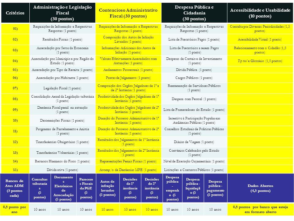 Critérios Administração e Legislação Fiscal (30 pontos) Contencioso Administrativo Fiscal (30 pontos) Despesa Pública e Cidadania (30 pontos) Acessibi