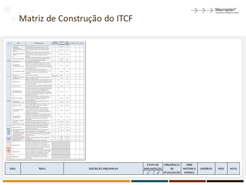 Matriz de Construção do ITCF