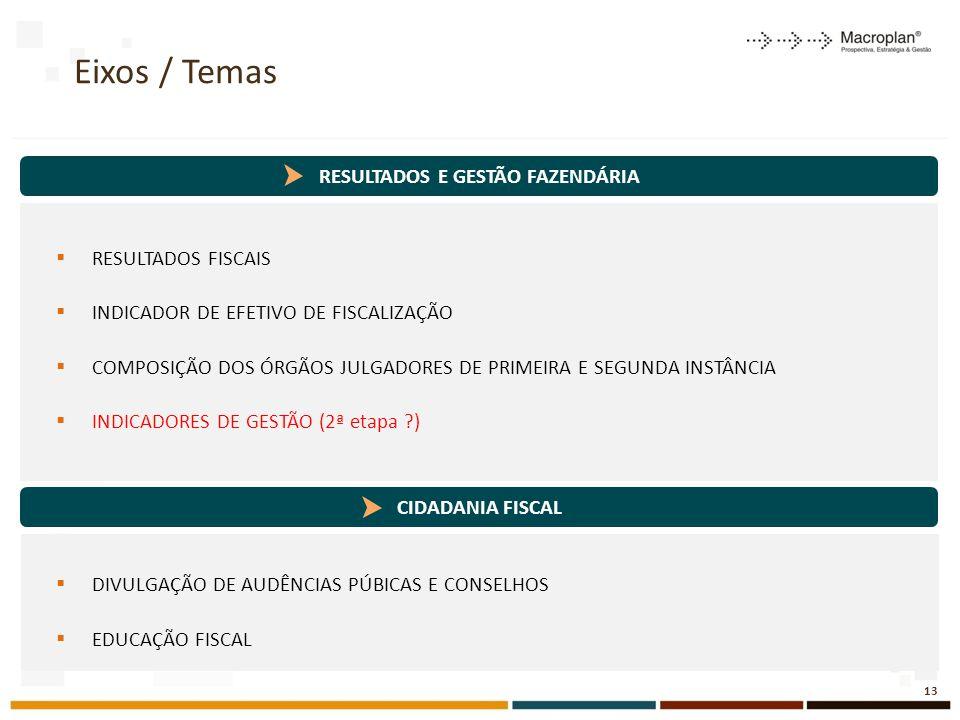 RESULTADOS E GESTÃO FAZENDÁRIA Eixos / Temas  RESULTADOS FISCAIS  INDICADOR DE EFETIVO DE FISCALIZAÇÃO  COMPOSIÇÃO DOS ÓRGÃOS JULGADORES DE PRIMEIRA E SEGUNDA INSTÂNCIA  INDICADORES DE GESTÃO (2ª etapa ?)  DIVULGAÇÃO DE AUDÊNCIAS PÚBICAS E CONSELHOS  EDUCAÇÃO FISCAL 13 CIDADANIA FISCAL