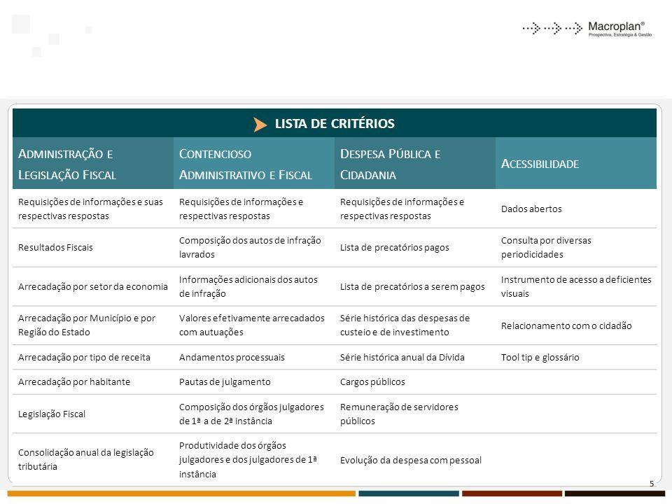 LISTA DE CRITÉRIOS A DMINISTRAÇÃO E L EGISLAÇÃO F ISCAL C ONTENCIOSO A DMINISTRATIVO E F ISCAL D ESPESA P ÚBLICA E C IDADANIA A CESSIBILIDADE Requisições de informações e suas respectivas respostas Requisições de informações e respectivas respostas Dados abertos Resultados Fiscais Composição dos autos de infração lavrados Lista de precatórios pagos Consulta por diversas periodicidades Arrecadação por setor da economia Informações adicionais dos autos de infração Lista de precatórios a serem pagos Instrumento de acesso a deficientes visuais Arrecadação por Município e por Região do Estado Valores efetivamente arrecadados com autuações Série histórica das despesas de custeio e de investimento Relacionamento com o cidadão Arrecadação por tipo de receitaAndamentos processuaisSérie histórica anual da DívidaTool tip e glossário Arrecadação por habitantePautas de julgamentoCargos públicos Legislação Fiscal Composição dos órgãos julgadores de 1ª a de 2ª instância Remuneração de servidores públicos Consolidação anual da legislação tributária Produtividade dos órgãos julgadores e dos julgadores de 1ª instância Evolução da despesa com pessoal 5