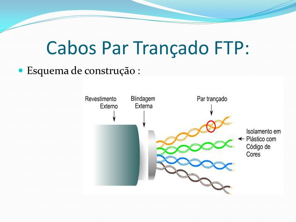 Cabos Par Trançado FTP: Esquema de construção :