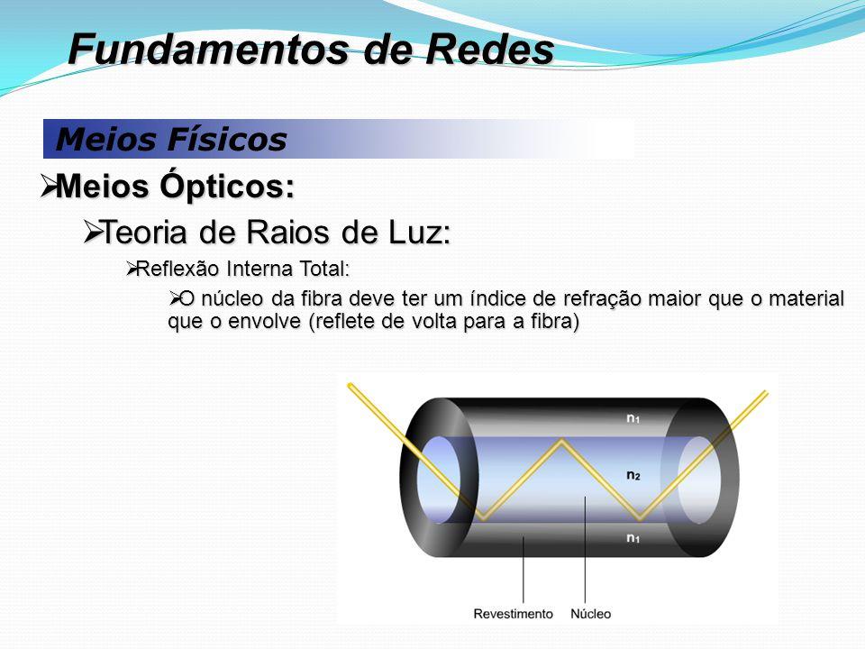 Meios Físicos  Meios Ópticos:  Teoria de Raios de Luz:  Reflexão Interna Total:  O núcleo da fibra deve ter um índice de refração maior que o material que o envolve (reflete de volta para a fibra) Fundamentos de Redes