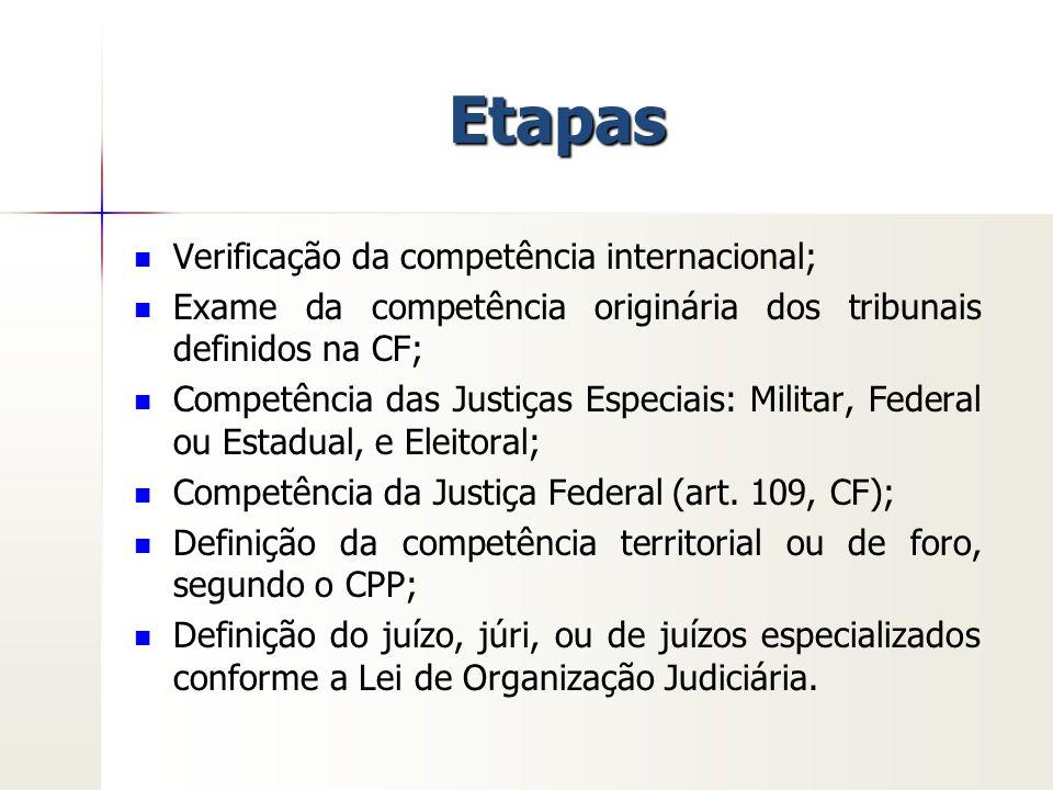 Etapas Verificação da competência internacional; Exame da competência originária dos tribunais definidos na CF; Competência das Justiças Especiais: Mi