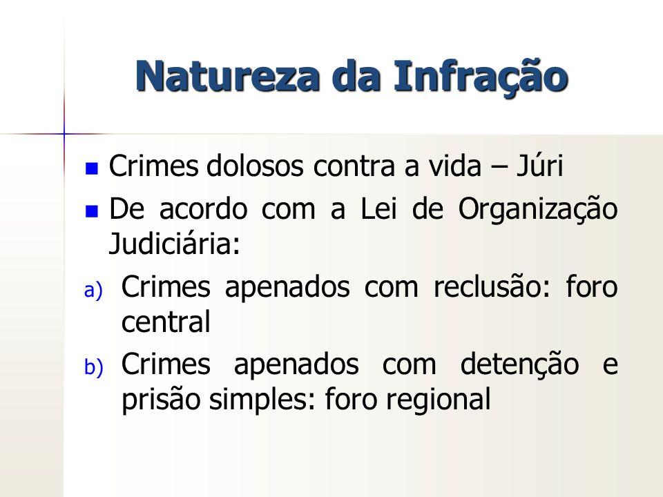 Natureza da Infração Crimes dolosos contra a vida – Júri De acordo com a Lei de Organização Judiciária: a) a) Crimes apenados com reclusão: foro centr
