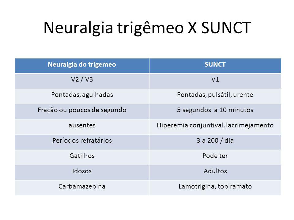 Neuralgia trigêmeo X SUNCT Neuralgia do trigemeoSUNCT V2 / V3V1 Pontadas, agulhadasPontadas, pulsátil, urente Fração ou poucos de segundo5 segundos a